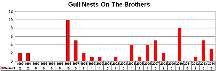 Gull nest numbers on The Brothers - 1990 to 2014