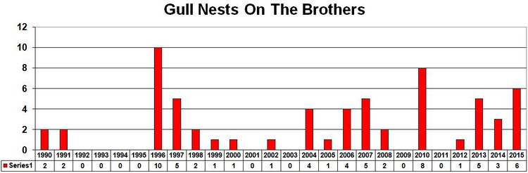 Gull nest numbers on The Brothers - 1990 to 2015