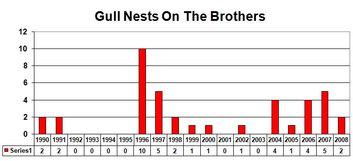 Gull Nests removed from The Brothers in 2008