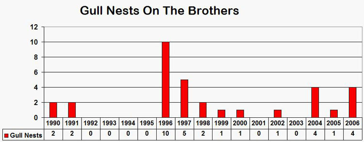 4 Gull nests were removed from The Brothers in 2006