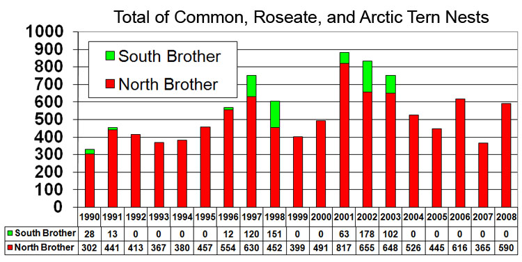 The Brothers - Total Nest Numbers - 2008