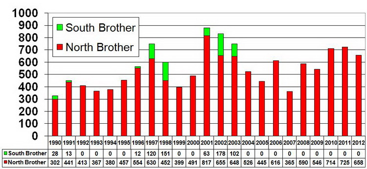 The number of tern nests on The Brothers - A yearly comparison